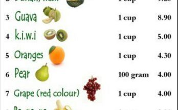 High Fiber Foods List - Lose Weight And Live Healthier